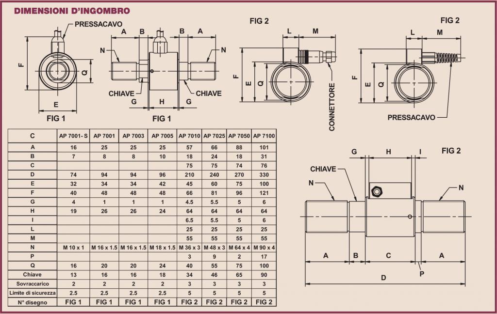 Ingombri dimensionali AP7000