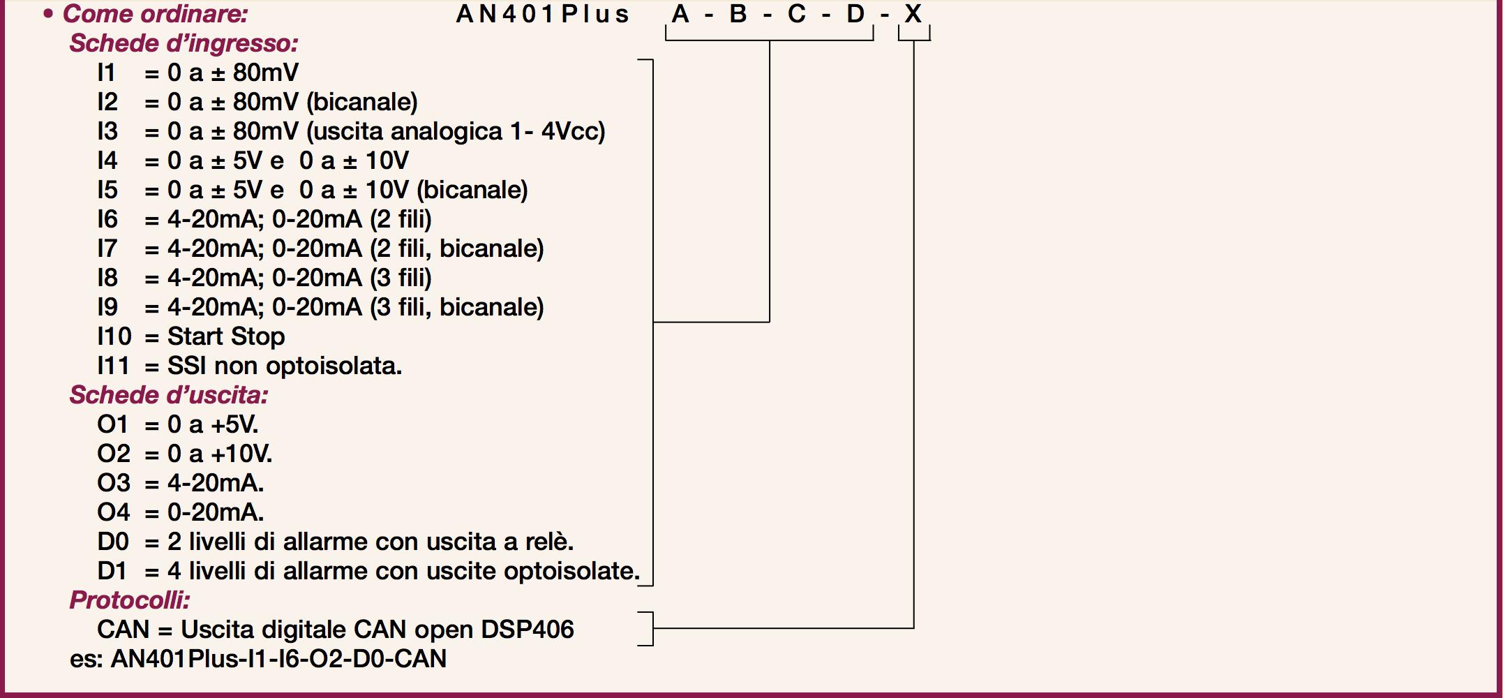 Come Ordinare Serie AN401Plus