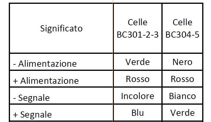 Connessioni-elettriche-Celle-di-Carico-BC-senza-elettronica-interna