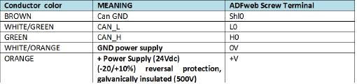 ES291D41 Connessioni Protocol Converter